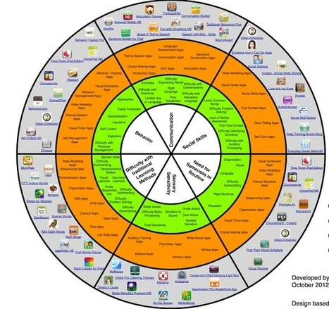 A Wonderful Wheel featuring iPad Apps for Autistic Students ~ Educational Technology and Mobile Learning | Accessible learning | Scoop.it