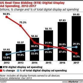 Advertisers Continue Rapid Adoption of Programmatic Buying | Entrepreneurship, Innovation | Scoop.it
