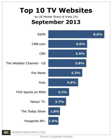 Top 10 TV Websites – September 2013 | Diffusion's technology of sports | Scoop.it