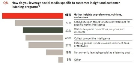 68% Of Brands Struggle To Integrate Social Media Into Marketing Strategies | Social Media & Networking | Scoop.it