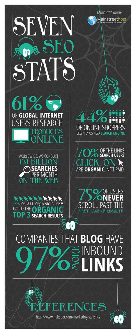 Infographie: 7 statistiques indispensables en référencement naturel | Communication et webmarketing | Scoop.it