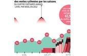 La rentrée littéraire, côté business - Le Monde | edition | Scoop.it