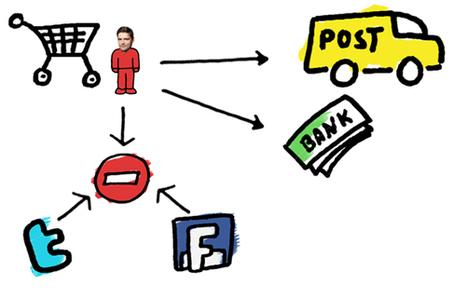 Social Media Monitoring, CRM, HR & Recht – Teil 5 – Customer Relationship Management   I LAW it   Social Media Monitoring   Scoop.it