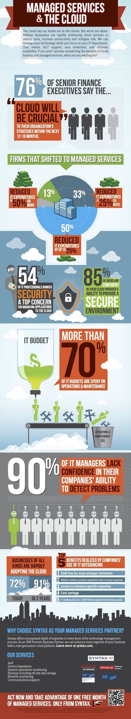 INFOGRAPHIC: Managed Services & The Cloud | Future of Cloud Computing | Scoop.it