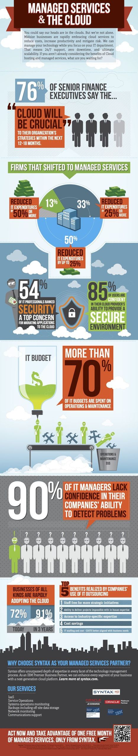 INFOGRAPHIC: Managed Services & The Cloud | Future of Cloud Computing and IoT | Scoop.it