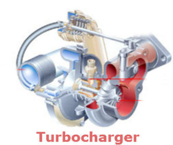 How does a Turbocharger work? | Automotive News & Events | Hi-Tech AES (Automotive Engineering Services) | Scoop.it
