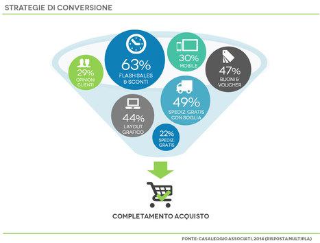 E-commerce in Italia 2014 | AboutEcommerce | Scoop.it