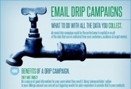 Email Drip Campaigns   Best Practices For Email Marketing And Affiliate Marketing   Scoop.it