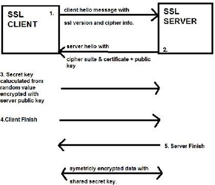 Understanding SSL Handshake Protocol   Linux and Open Source   Scoop.it