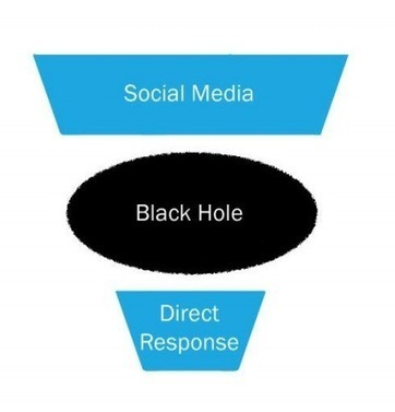 How to Become a Social Media ROI Rock Star | Social Media | Scoop.it