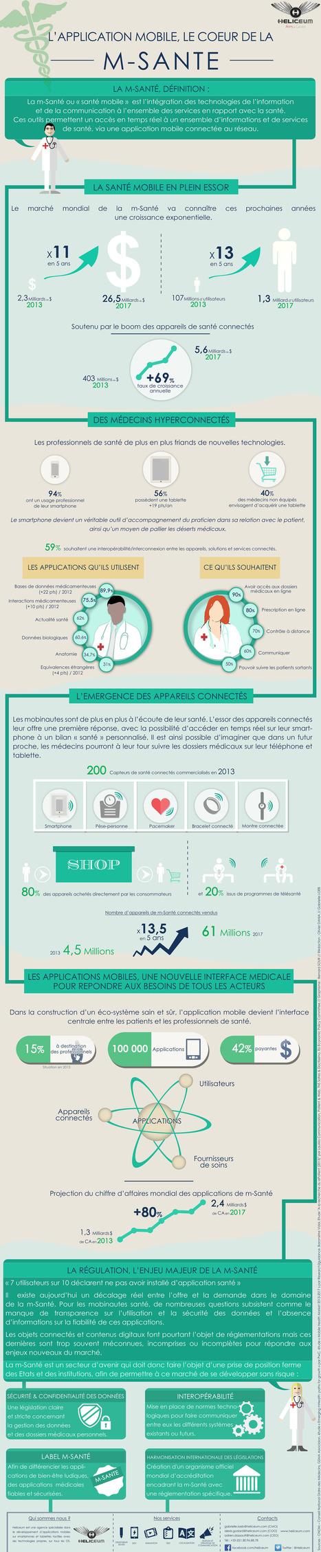 m-Santé : une infographie pour comprendre les enjeux du développement de ce marché — Silver Economie | Santé | Scoop.it