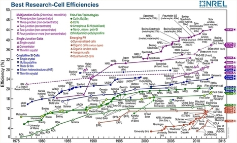 All solar efficiency breakthroughs since 1975 on a single chart | green infographics | Scoop.it