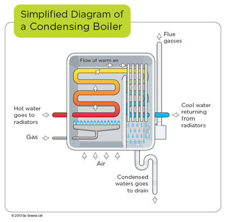 What Is A Condensing Boiler? | Energy News | Scoop.it