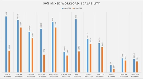 SSD + ZFS/bcache/EnhanceIO + SCST = Hybrid Storage Array? | Scala & Cloud Playing | Scoop.it