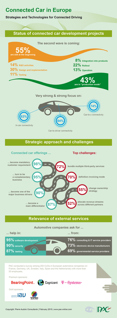 Connected Car in Europe - Strategies and Technologies for Connected Driving - Infographic | Pierre Audoin Consultants | Toute l'actualité de PAC | Scoop.it