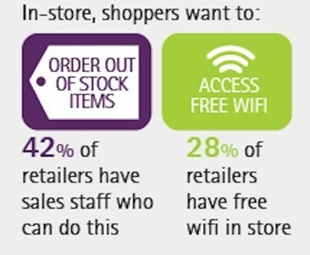 Retailers make little headway meeting shoppers' mobile in-store expectations | digitalNow | Scoop.it
