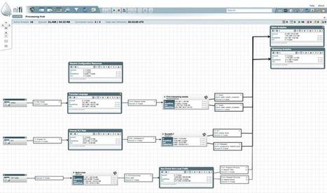 Apache NiFi | EEDSP | Scoop.it