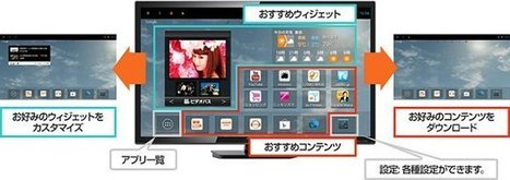 $99 KDDI AU Smart TV Stick Powered by TI OMAP4430 | Embedded Systems News | Scoop.it