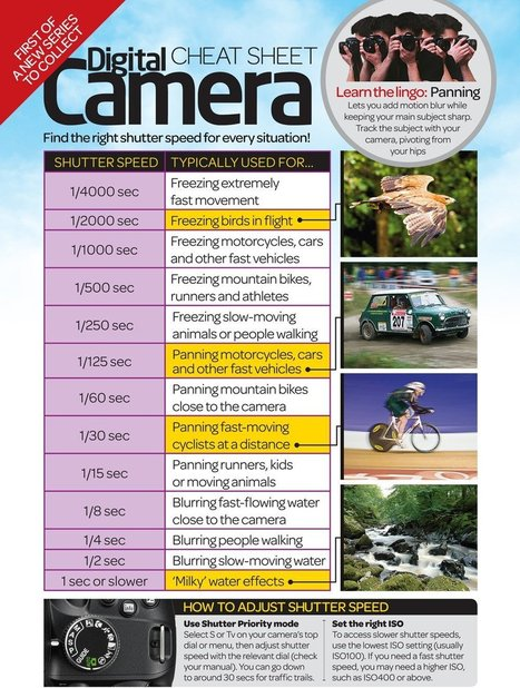 Chart: Shutter Speed Selection With this Visual Calculator | Everything Photographic | Scoop.it