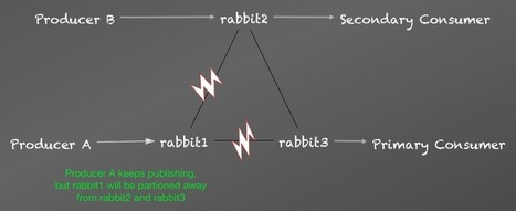 RabbitMQ reliability troubles and workarounds | Distributed Architectures | Scoop.it