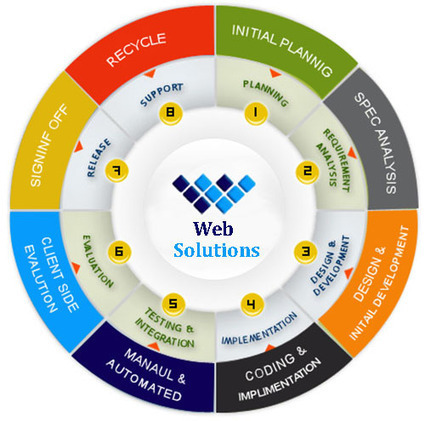 Web Solutions can Help Your Business Grow with Ease and Reliability! | Software Houses | Scoop.it
