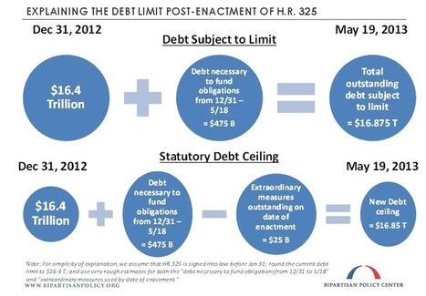 The House Republican Debt Limit Proposal, Explained | Bipartisan Policy Center | Crossroads:  Interection of Politics, Finance and the U.S. Government | Scoop.it