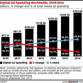Digital to Account for One in Five Ad Dollars - eMarketer | Marketing&Communication | Scoop.it