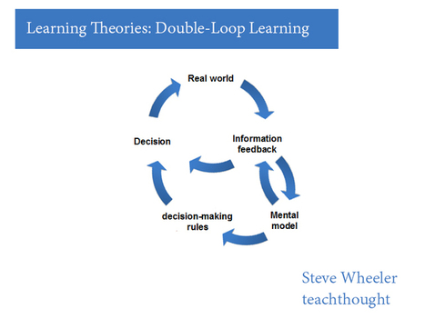 Learning Theories: Double-Loop Learning | Educational Technology and New Pedagogies | Scoop.it