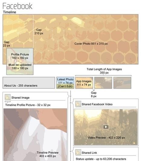 Réseaux sociaux : quelles tailles d'images choisir ? [Infographie] | Managing Communities | Scoop.it