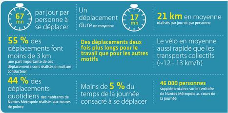 AURAN > Temps, distances et temporalités des déplacements   Observer les Pays de la Loire   Scoop.it
