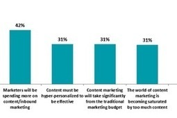 What Marketers Say About Content Curation | PR & Communications daily news | Scoop.it