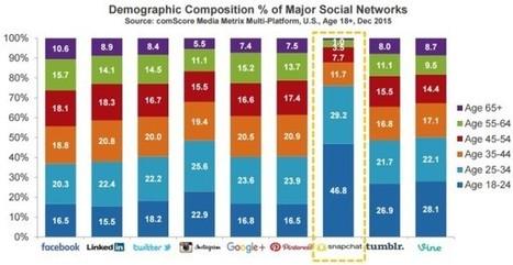 Sur quels réseaux sociaux se trouvent vos prospects ? | Réseaux sociaux & E-réputation | Scoop.it