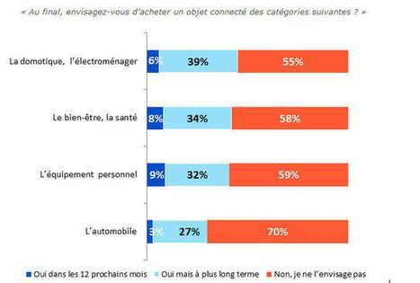 La montre et le bracelet, plus que la voiture | les enjeux des opérateurs télécom en France | Scoop.it