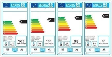DA GENNAIO 2013 LE NUOVE CLASSI DI EFFICIENZA ENERGETICA | Domotica e sostenibilità ambientale | Scoop.it