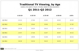 Are Young People Watching Less TV? | iNNOV8 | Scoop.it