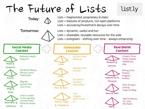 Lists of Lists: Lists of People & Companies, Lists of Content Marketing, Lists of Real World Objects | via @listly | Wandering Salsero | Scoop.it