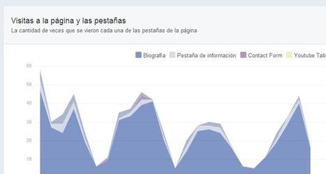 Estadísticas de Facebook y su uso para analizar fan pages | Marketing en Facebook | Scoop.it