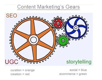 Content Marketing's Gears and the New Marketing | Something that matters | Scoop.it