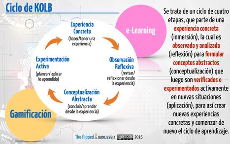 El ciclo de Kolb #infografia #infographic #education | Educacion, ecologia y TIC | Scoop.it