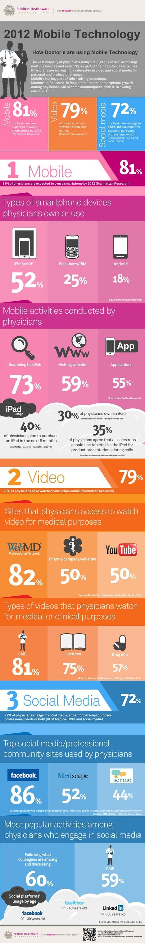 Cómo el uso de los médicos de la tecnología móvil impacta en la telesalud - infografía y puntos de vista | eSalud Social Media | Scoop.it