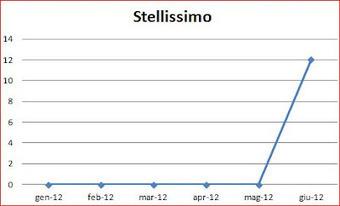 Stellissimo Seo Contest | Comunicazione e dintorni | Scoop.it