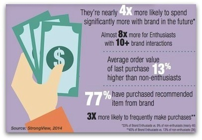 Brand enthusiasts: Who they are, and how can they help you | Integrated Brand Communications | Scoop.it