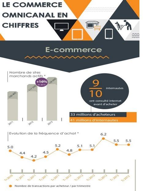 Infographie : l'omnicanal en quelques chiffres…   Séminaires e-Commerce   Omnichannel   Scoop.it