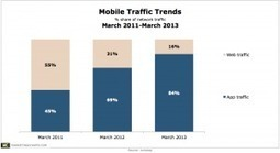 Mobile App Traffic Seeing Strong Growth | Mobile Advertising Insights | Scoop.it
