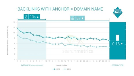 Are backlinks still important for achieving high Google rankings? | Econsultancy | Everything You Need To Know For Digital, Social & Search Marketing | Scoop.it