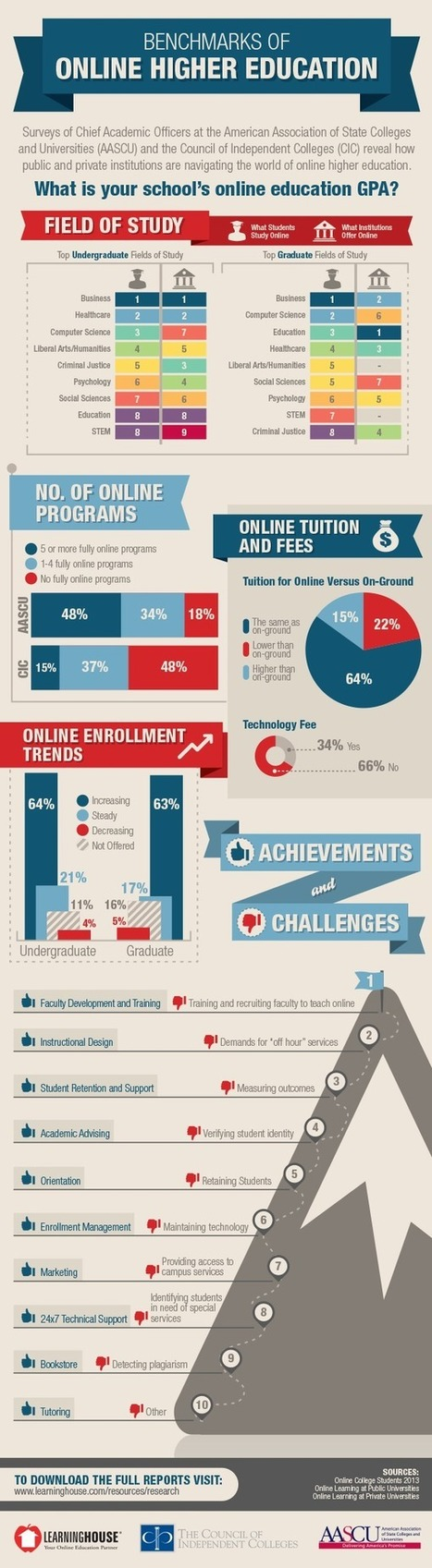 Benchmarks of Online Higher Education [INFOGRAPHIC] - The Learning House | teaching and learning | Scoop.it