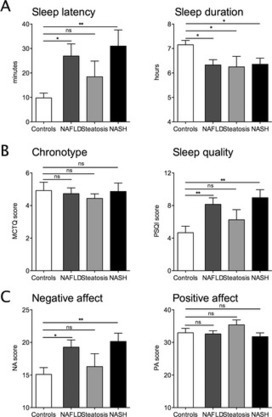 Sleep Disruption and Daytime Sleepiness Correlating with Disease Severity and Insulin Resistance in Non-Alcoholic Fatty Liver Disease: A Comparison with Healthy Controls | Hepatitis C New Drugs Review | Scoop.it