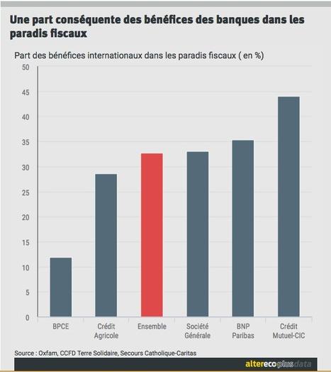 En quête de transparence : sur la piste des banques françaises dans les paradis fiscaux | Nouveaux paradigmes | Scoop.it