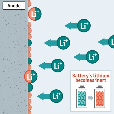 Tiny balls of fire. A nanotechnological accident may lengthen battery lives. | Optimización Energética | Scoop.it