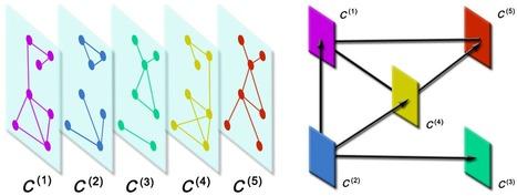 Mathematical Formulation of Multilayer Networks | socialcommunication | Scoop.it